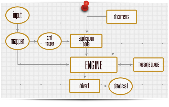 Custom Application Development - actvity diagram