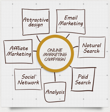 Online Marketing Campaign Services  Facebook Marketing Google